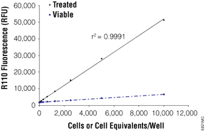 The CytoTox-Fluor™ Cytotoxicity Assay signals derived from viable cells (untreated) or lysed cells (treated) are proportional to cell number.