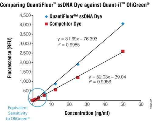 The QuantiFluor® ssDNA System will detect ssDNA as little as 1ng/ml (200pg per well) in a 96-well microplate (200ml total volume).