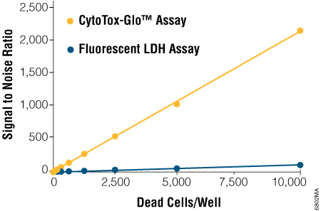 Superior sensitivity and dynamic range compared to fluorescent LDH assay.